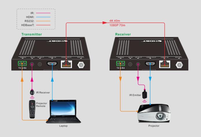 UltraSlim 4K/60 HDMI® Extender over HDBaseT™- 70m schema