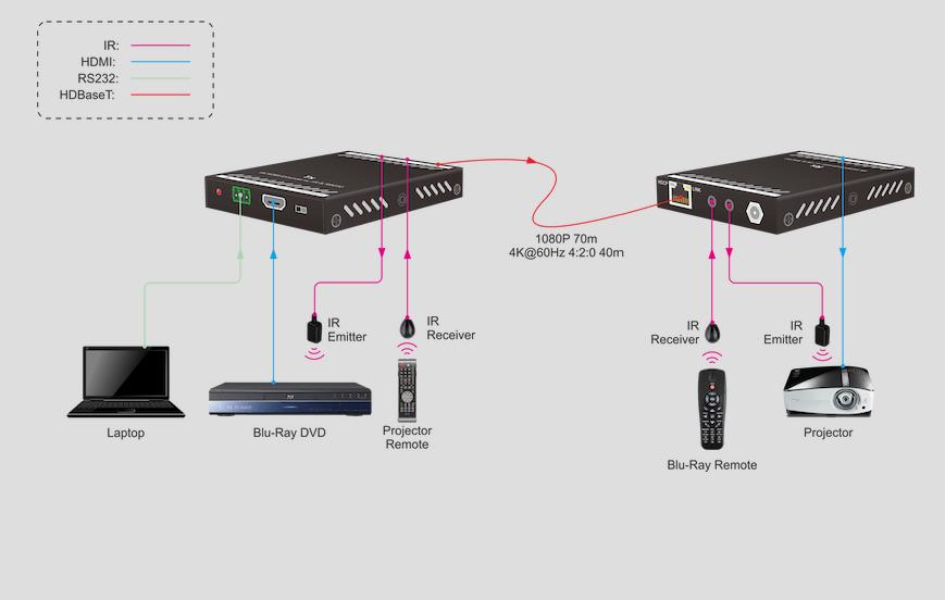 4K/30 HDMI® Extender over HDBaseT™ schema